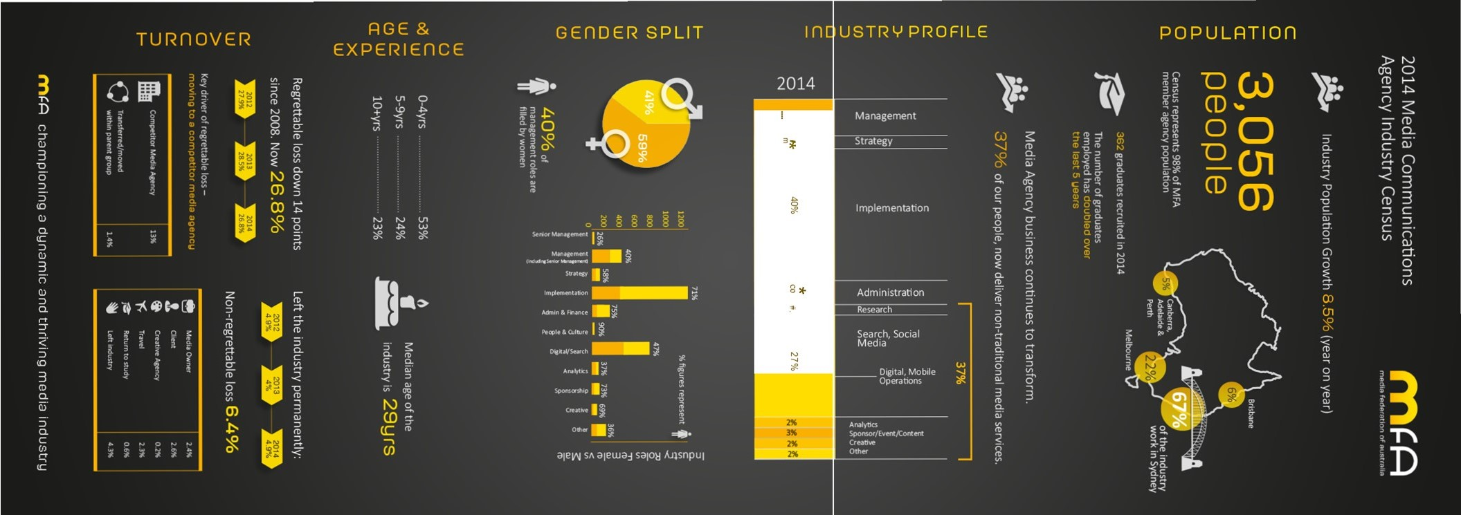 MFA_infographic